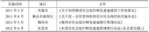 表15 各地出台的关于社会组织孵化的政策文件