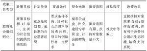 表17 社会组织孵化政策工具分析