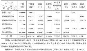 表4 抗日根据地生产的主要弹药统计表