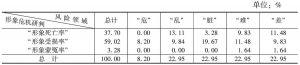 表23 河南省形象危机情况的领域统计