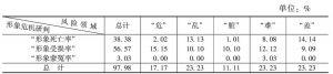表24 陕西省形象危机情况的领域统计