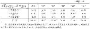 表26 浙江省形象危机情况的领域统计