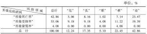 表27 湖南省形象危机情况的领域统计