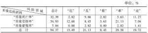 表32 湖北省形象危机情况的领域统计