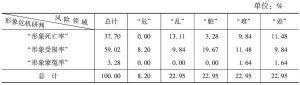 表33 河北省形象危机情况的领域统计
