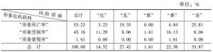 表34 云南省形象危机情况的领域统计