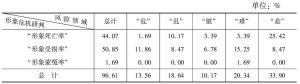 表36 江西省形象危机情况的领域统计