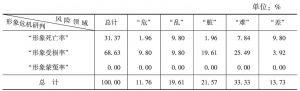 表37 福建省形象危机情况的领域统计