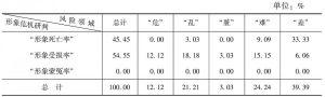 表38 甘肃省形象危机情况的领域统计