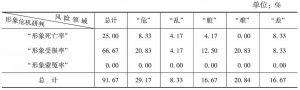 表47 贵州省形象危机情况的领域统计