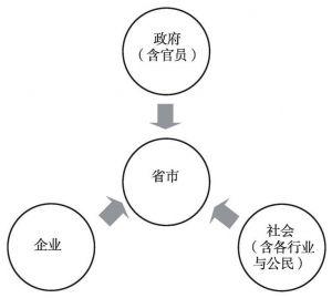 图9 省市形象多元关系图