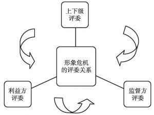 图12 多重评委关系格局示意图