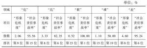 表115 云南省形象危机与社会责任事故的分领域情况