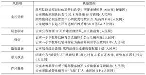 """表29 云南省官员素质""""差""""风险项统计"""