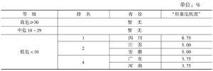 """表2 政府网站(含政务微博)""""形象危机度""""省市排名"""