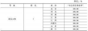 """表7 政府网站(含政务微博)""""社会责任事故率""""省市排名"""