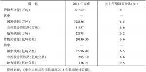 表5 2011年中国铁路货运量
