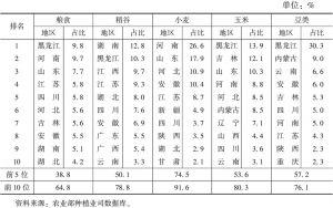 表6 2011年我国粮食产量区域分布
