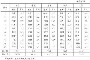 表7 2011年我国蔬菜、水果产量区域分布