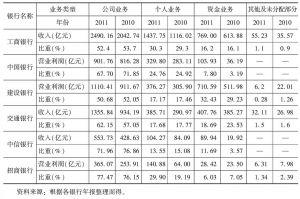 表3-3 部分银行的收入结构