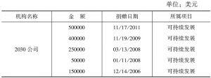 表8 RBF对2030公司的资助明细