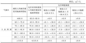 表1 规划人均城市建设用地面积指标