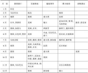 表1 2013年境外主要频发事件时空分布不完全统计表