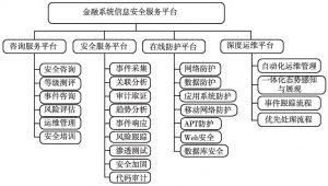 图3 金融系统信息安全服务平台架构