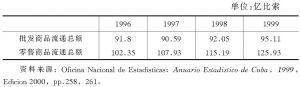 表4-1 古巴批发及零售商品流通总额