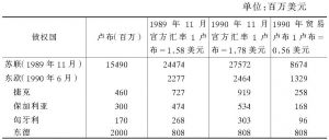 表4-11 1989~1990年古巴的外债