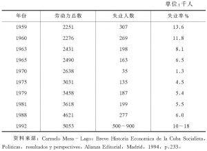 表4-16 公开失业率(1959~1992)