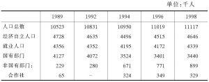 表4-17 经济自立人口、就业和失业人口(1989~1998)