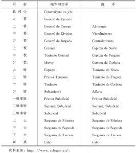 表5-1 古巴军衔表