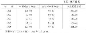 表7-1 1961~1965年中古双边贸易额