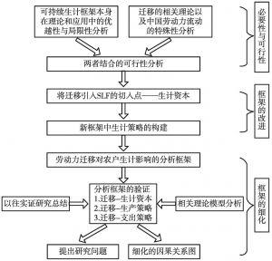 图3-1 构建思路