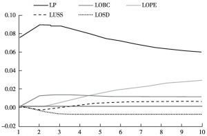 图2-42 脉冲响应图