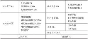 表4-9 简化的中央银行资产负债表