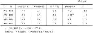 表6-1 各个时期农业发展绩效比较