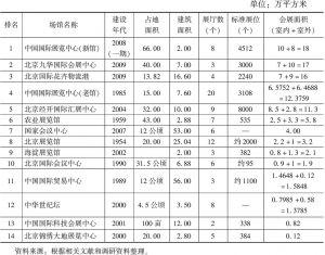表1 北京举办国际活动场馆设施概况
