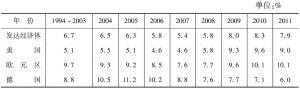 表5-8 1994~2011年发达经济体失业率