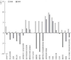图7-1 世界主要经济体增长速度比较(2008~2009)