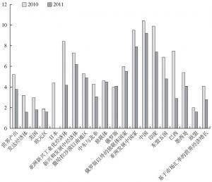 图7-2 国际金融与债务危机背景下各个主要经济体经济增长速度比较(2010~2011)