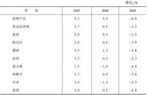 表7-1 危机前期(2007~2009)世界主要经济体经济增长速度