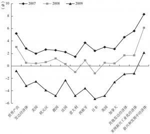 图7-3 危机前期(2007~2009)西方主要发达国家经济增长速度变化