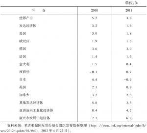 表7-2 危机后期(2010~2011)世界主要经济体经济增长速度