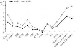 图7-4 危机后期(2010~2011)西方主要发达国家经济增长速度变化
