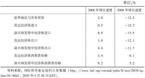 表7-3 国际金融危机严重时期(2008~2009)西方发达经济体贸易与消费者价格变化