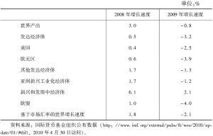 表7-4 国际金融危机严重时期(2008~2009)欧盟、欧元区与美国其他经济体经济增长速度