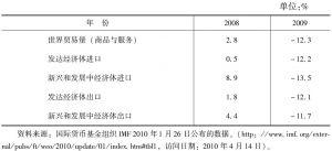 表10-2 危机前期(2007~2009)新兴和发展中经济体进出口贸易增长速度