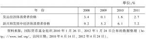 表10-3 2008~2011年国际货币基金组织公布的新兴和发展中经济体消费者价格增长速度